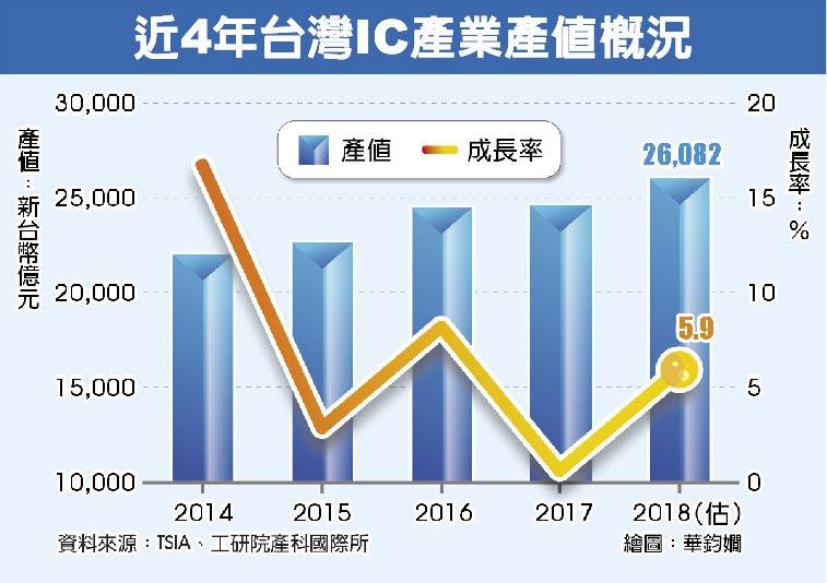 近4年台灣IC產業產值概況