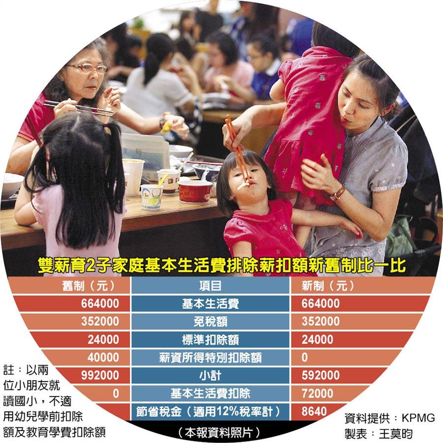 雙薪育2子家庭基本生活費排除薪扣額新舊制比一比