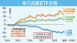 人民幣急貶 美元指數ETF成避險新寵