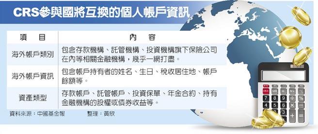 CRS參與國將互換的個人帳戶資訊