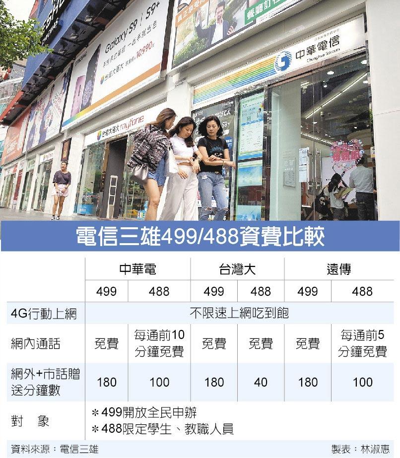 電信三雄499/488資費比較