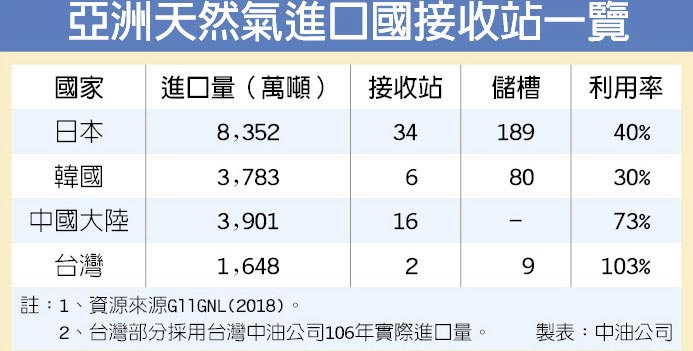 亞洲天然氣進口國接收站一覽