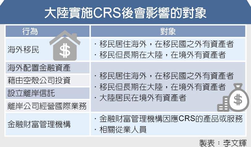 大陸實施CRS後會影響的對象