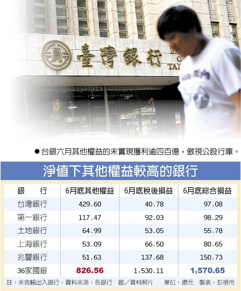 台銀六月其他權益的未實現獲利逾四百億,傲視公股行庫。