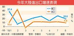 陸8月外貿增速放緩 對美順差攀新高