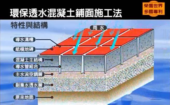 「JW生态工法」不仅能够调解路面气温,还有储存水分等功效。(图/翻摄品岱股份有限公司)