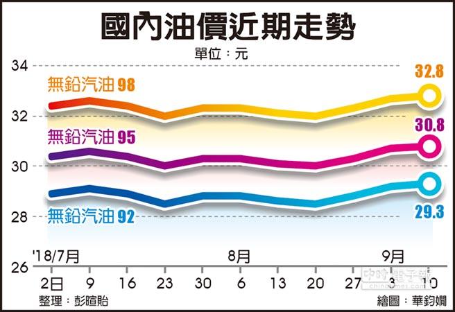 國內油價近期走勢