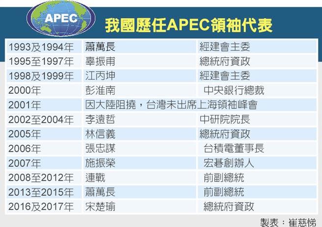 我國歷任APEC領袖代表