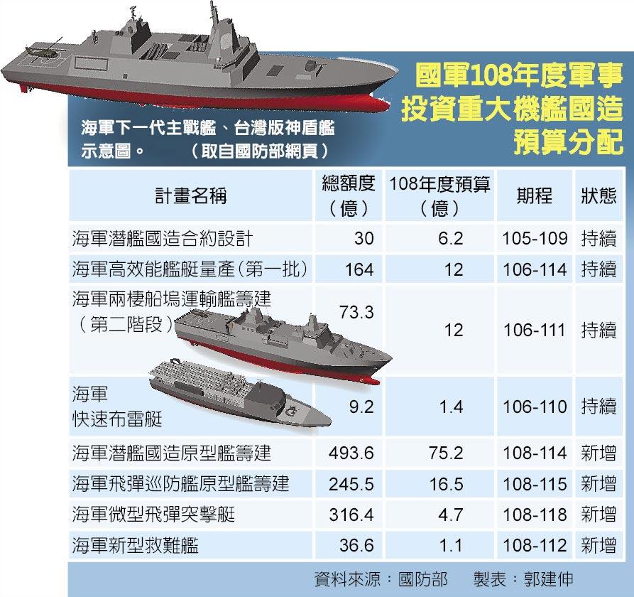 國軍108年度軍事投資重大機艦國造預算分配