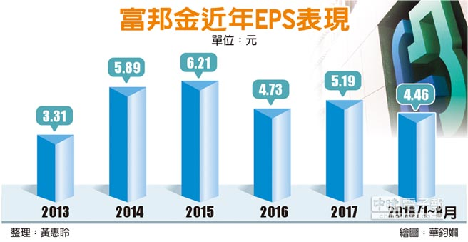 富邦金近年EPS表現