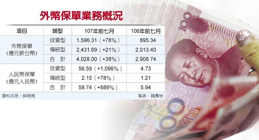 外幣保單業務概況