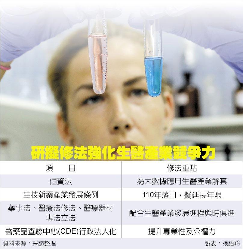 研擬修法強化生醫產業競爭力