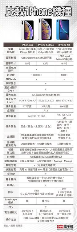 买5万最贵款就是盘仔?3款iPhone新机怎么挑有玄机