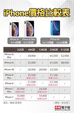 新機貴爆買不下手… iPhone 7/8狂降價 1.6萬有找