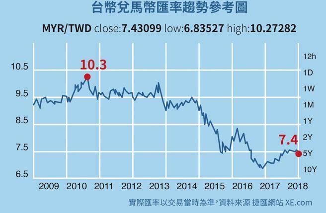 台幣對馬幣匯率趨勢參考圖