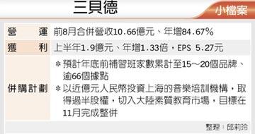 兩岸億級整併行動傳捷報 三貝德添2生力軍 10月認列營收