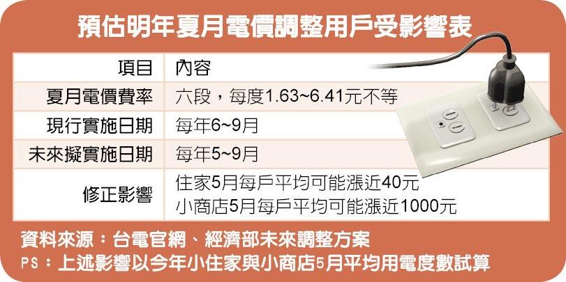 預估明年夏月電價調整用戶受影響表