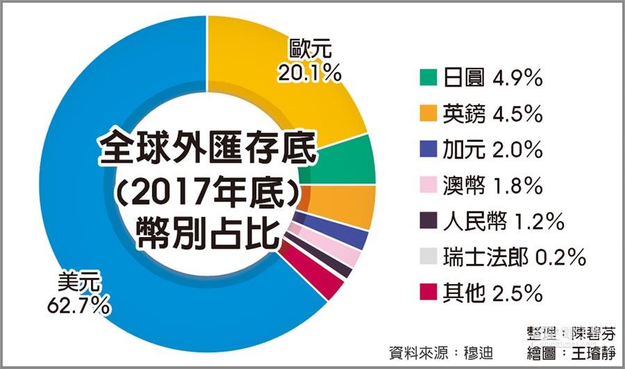 全球外匯存底(2017年底)幣別占比