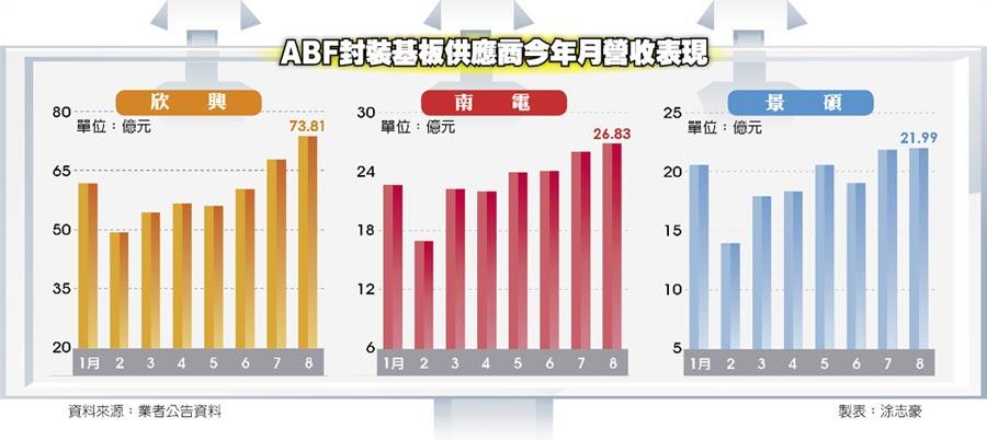 ABF封裝基板供應商今年月營收表現