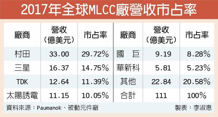2017年全球MLCC廠營收市占率