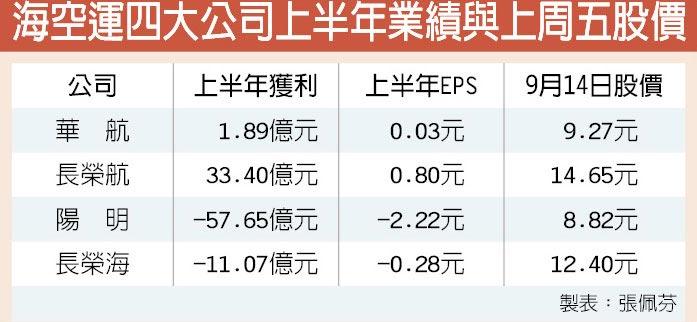 海空運四大公司上半年業績與上周五股價