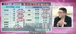 台北》姚文智民調低 梁文傑:DPP選民在北市民調是隱藏的