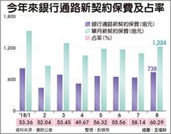 銀行八月保費60%占比 57個月最高