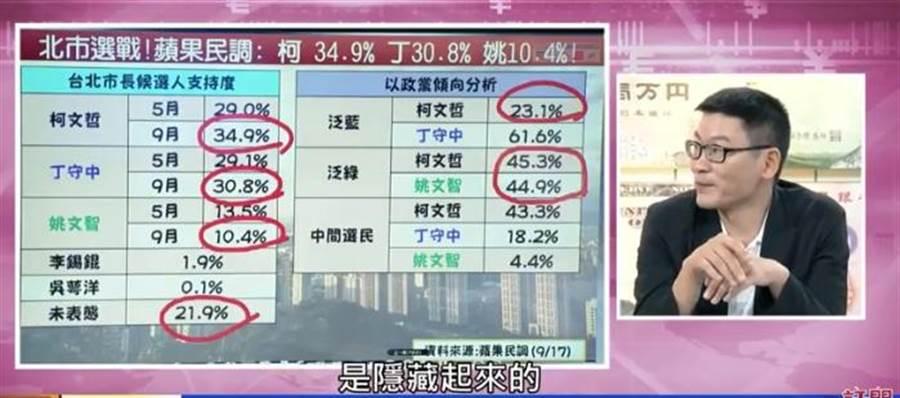 民進黨台北市議員梁文傑昨日在政論節目中表示,姚的民調低是因為民進黨選民在北市是隱性的,接到電話會隱藏起來。(截圖自Youtube)