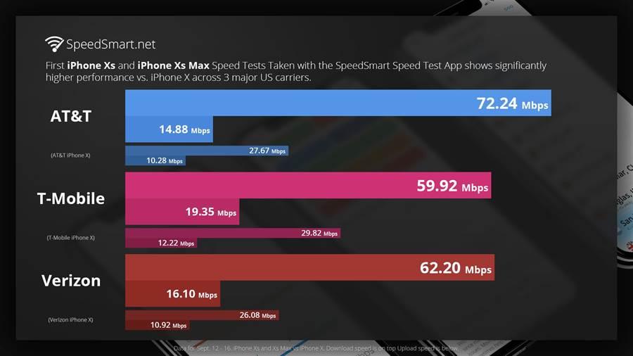 SpeedSmart.net 測試iPhone Xs的下載速度比2017年的iPhone X有明顯提升(也代表iPhone Xs系列上網網速比iPhone XR更快)。(圖/翻攝9to5mac)