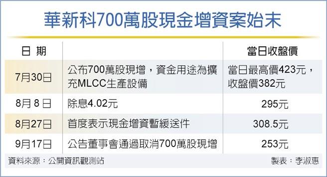 華新科700萬股現金增資案始末