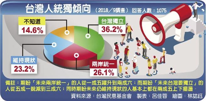 台灣人統獨傾向