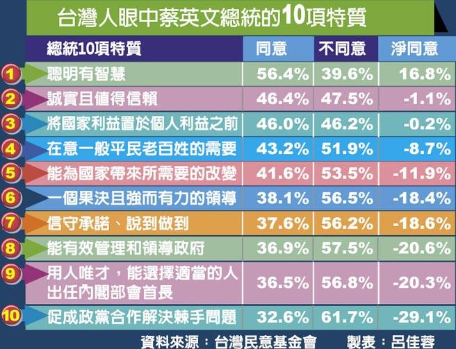 台灣人眼中蔡英文總統的10項特質