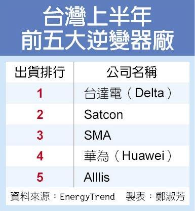 台湾上半年前五大逆变器厂