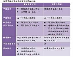 清大首辦大學實驗教育 課程、老師自由選