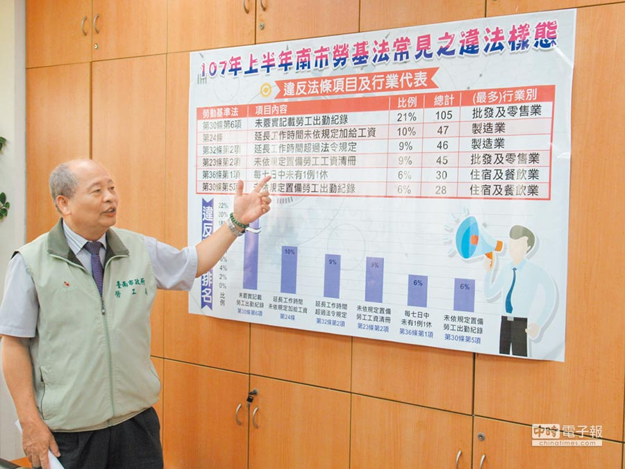 台南市勞工局勞動檢查中心上半年度針對轄區事業單位實施勞動條件檢查,總計開罰387件,以未確實登載勞工出勤紀錄、超時加班、未依規定給予加班費等占違法比例最多。(莊曜聰攝)