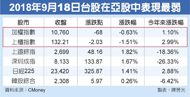 2018年9月18日台股在亞股中表現最弱