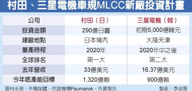 村田、三星電機車規MLCC新廠投資計畫