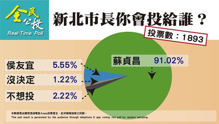 彭文正自辦新北市長選舉民調結果。(取自彭文正臉書)