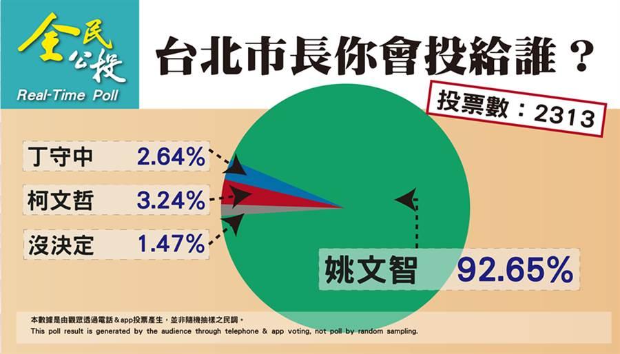 彭文正自辦台北市長選舉民調結果。(取自彭文正臉書)