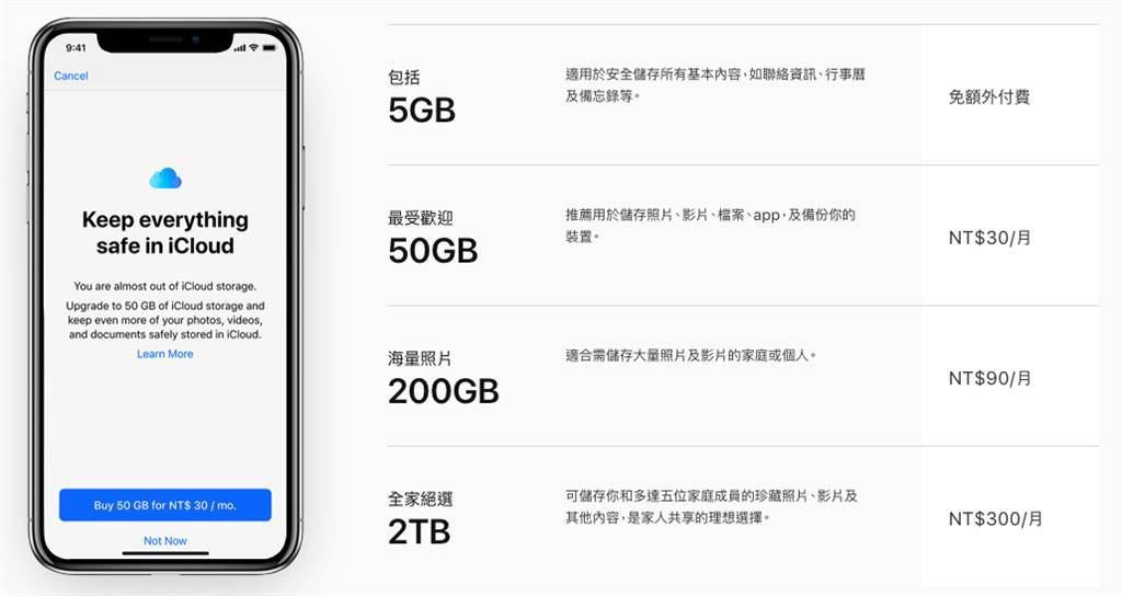 iCloud價格表。(圖/翻攝蘋果官網)