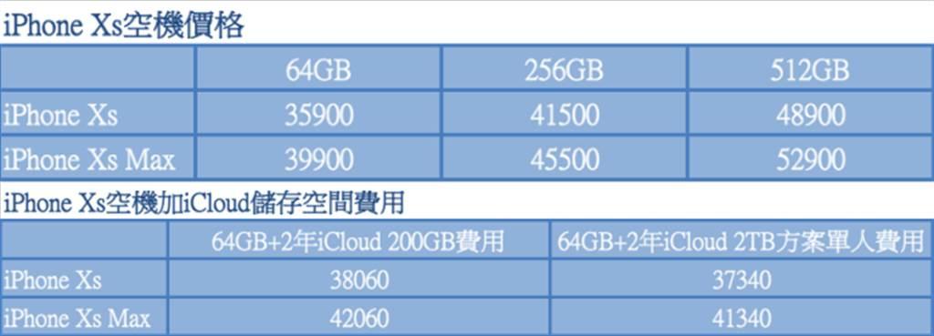 iPhone Xs空機價格與iCloud價格對照表。(表/黃慧雯整理)