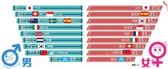 內政部:國人均壽創新高80.4歲 台北市居冠!