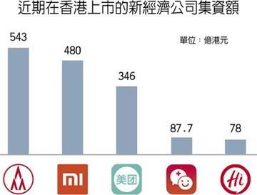 香港有望成全球最大IPO市場