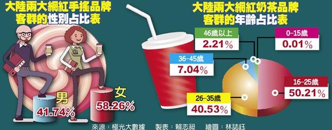 大陸兩大網紅手搖品牌客群的性別占比表、大陸兩大網紅奶茶品牌客群的年齡占比表