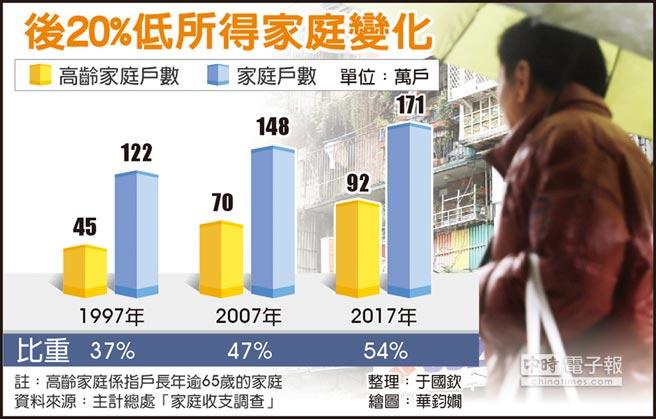 後20%低所得家庭變化