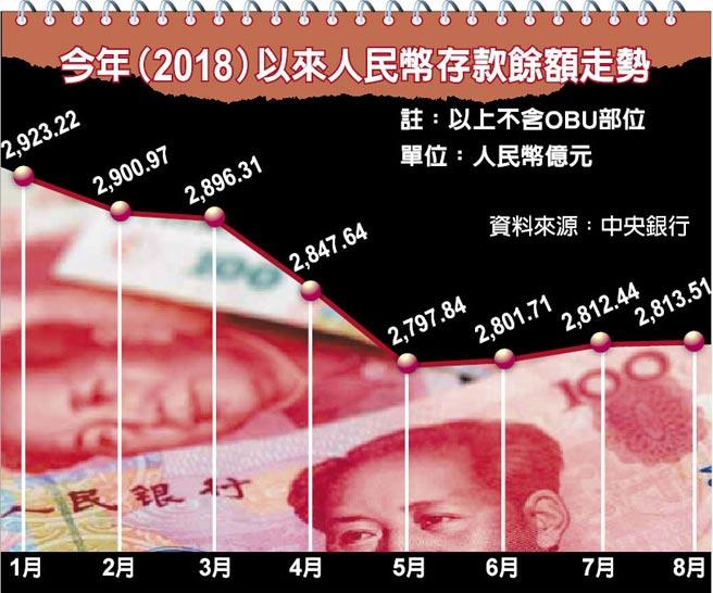 今年(2018)以來人民幣存款餘額走勢