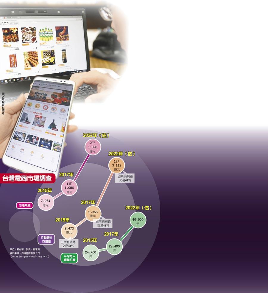 台灣電商市場調查  圖/本報資料照片