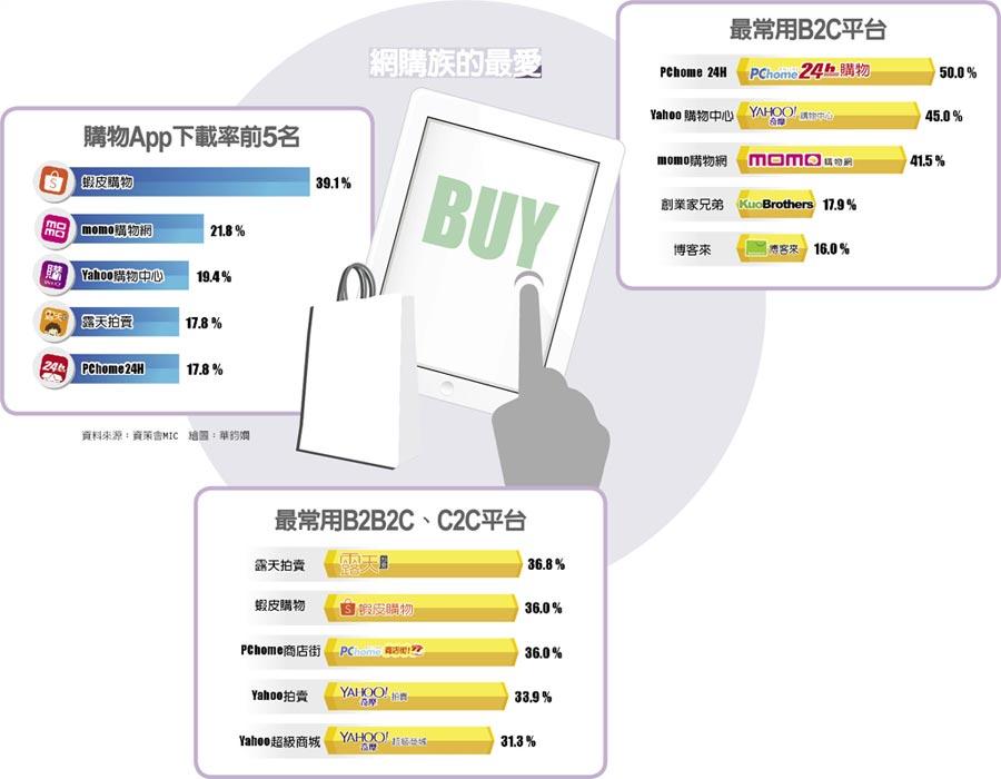網購族的最愛  購物App下載率前5名  最常用B2B2C、C2C平台  最常用B2C平台
