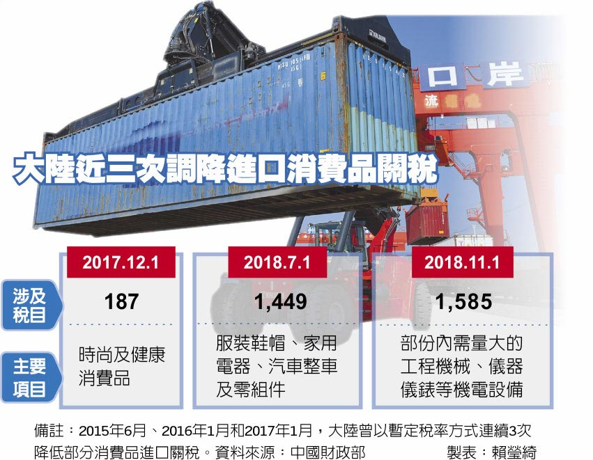 大陸近三次調降進口消費品關稅
