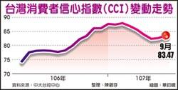 中大CCI 台股投資信心下降